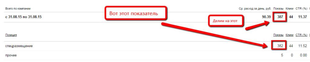 статистика в яндекс.директ