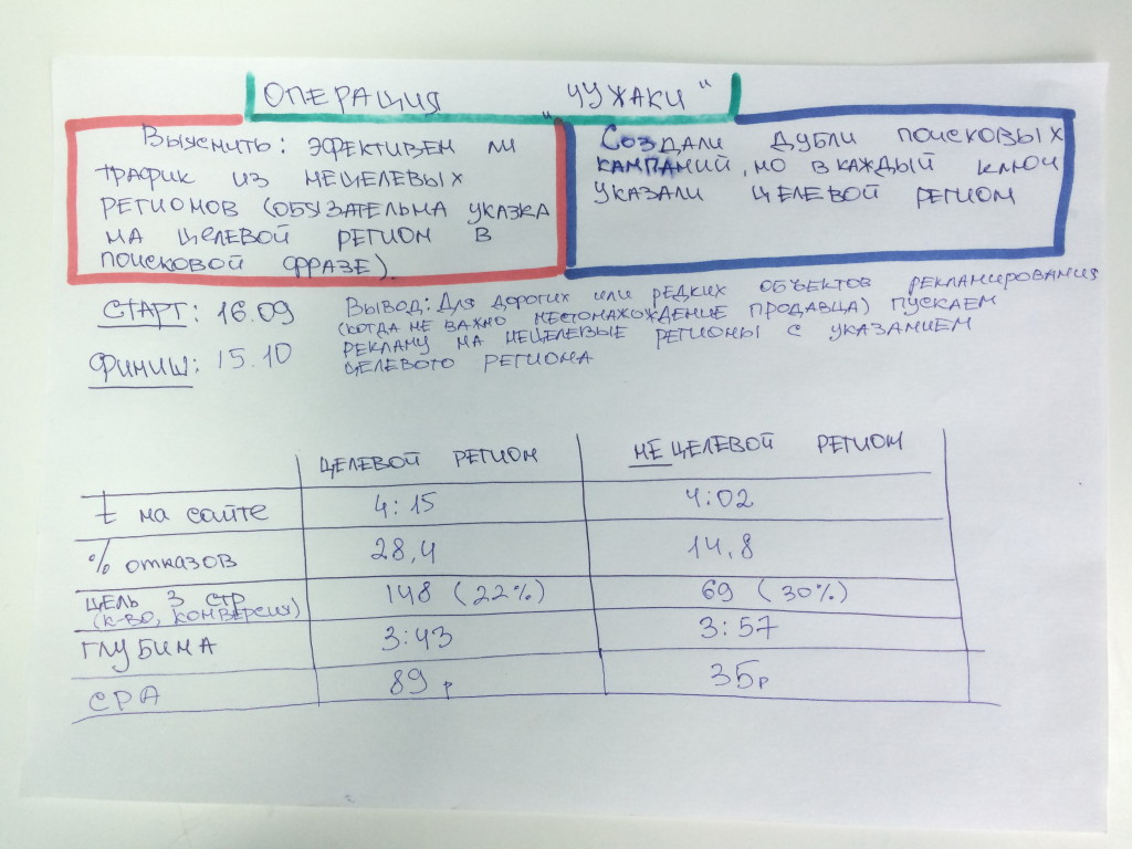гипотезы в яндекс.директе