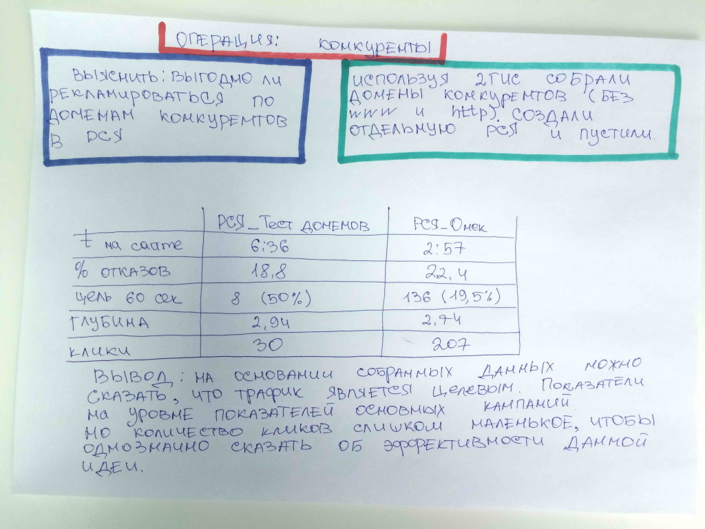 Гипотезы в Яндекс.Директ