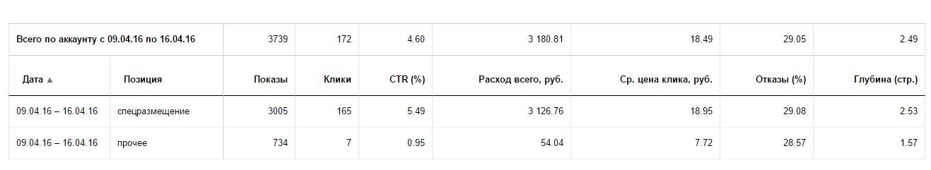 посчитать % в ТОП3