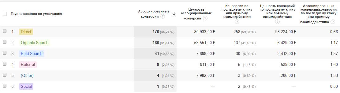 ассоциированные конверсии в google.adwords