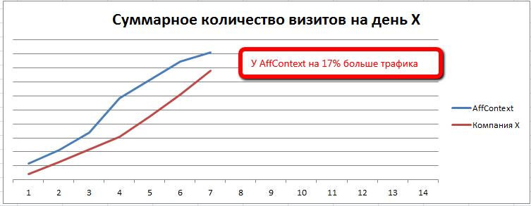 конкуренция_с_AffContext