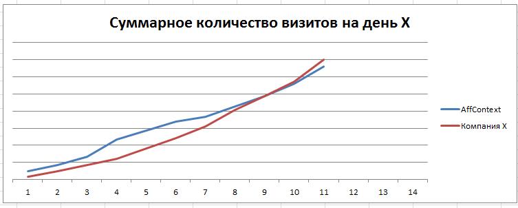 конкуренция с AffContext