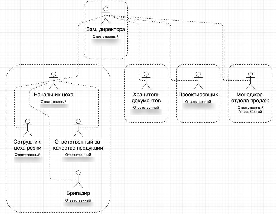 схема ролей в планфиксе