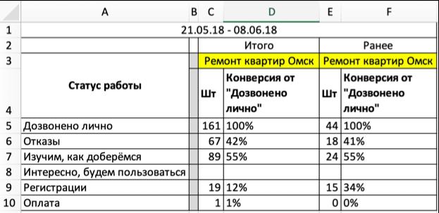 Статистика 3й недели трекшена