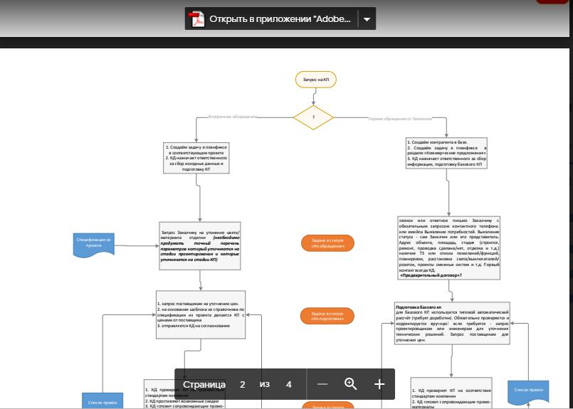 собственная схема бизнес-процессов клиента