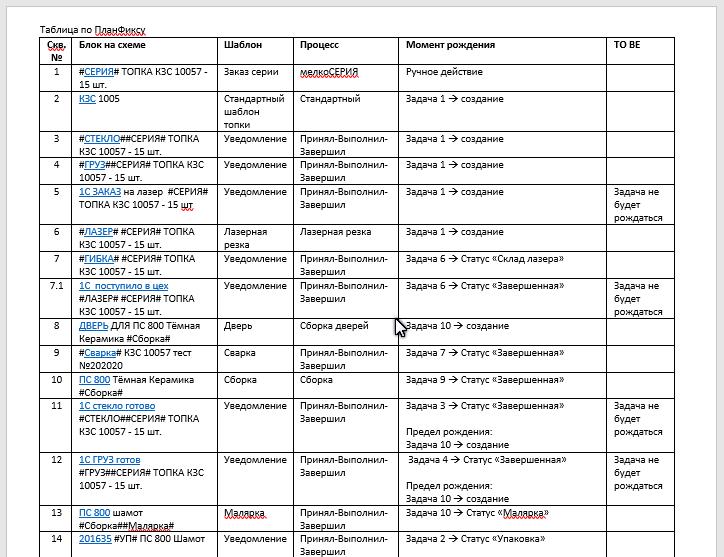 Вордовская таблица по ПланФиксу
