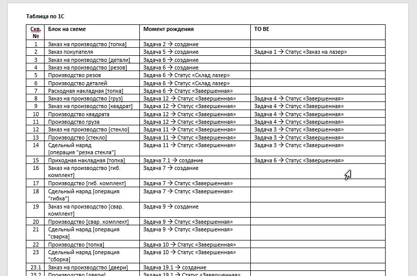 Описание хронологии объектов 1С